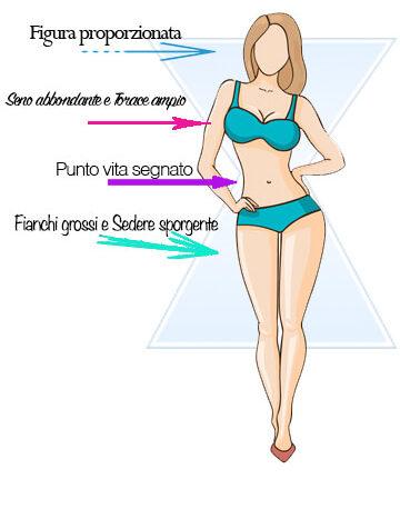 caratteristiche fisico a clessidra